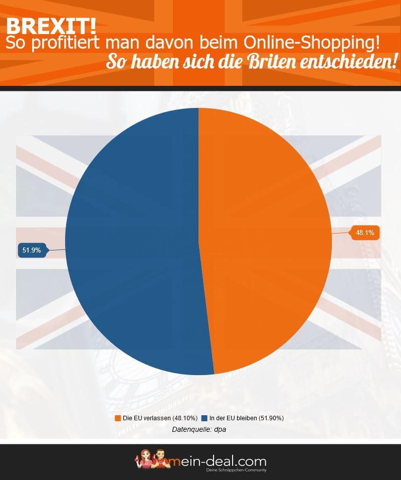 Brexit – So profitiert man beim Online Shopping!