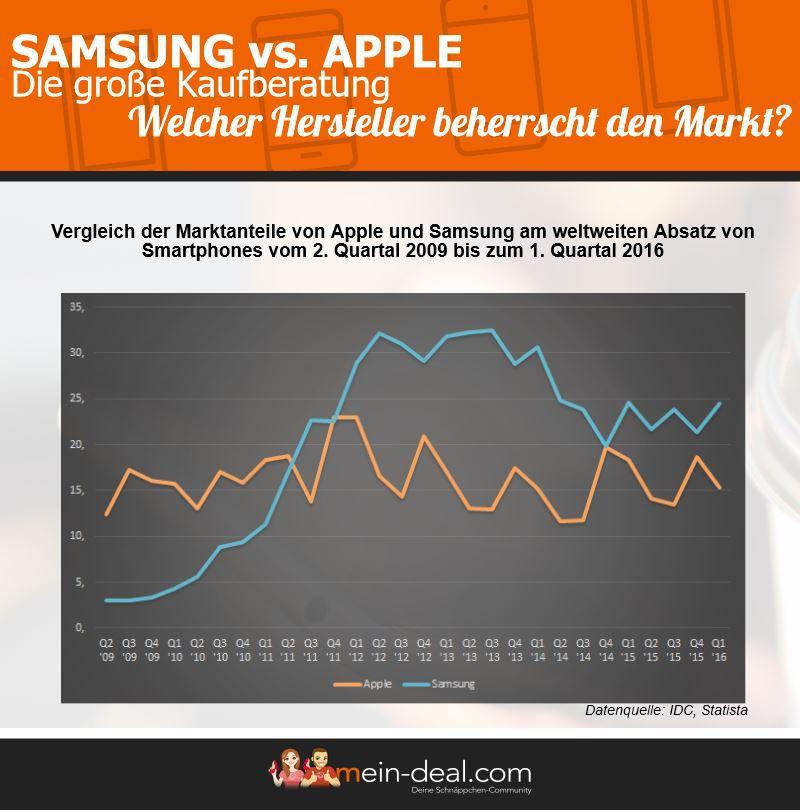 Samsung vs. Apple – Wer ist besser?   Die große Kaufberatung