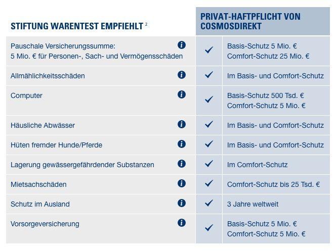Private Haftpflichtversicherung Nur heute! CosmosDirekt Privathaftpflicht ab 25,53€ + 50€ Amazon.de Gutschein   KNALLER!