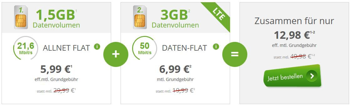 Telekom AllNet Flat + 4,5 GB Daten & SMS Flat mit 2 SIM für nur 12,98€ mtl.! Hammer!