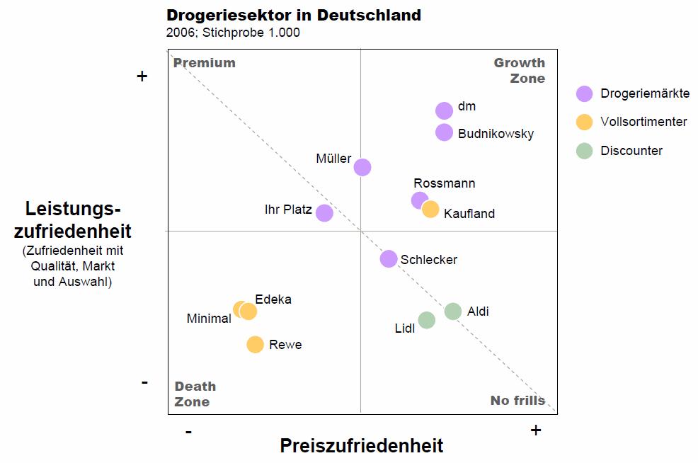 Drogeriesektor Deutschland Wer ist besser: Rossmann oder dm?