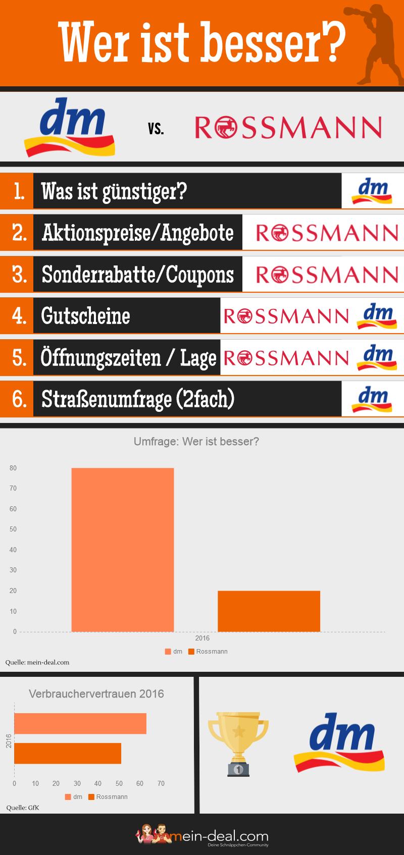 Infografik zur Fragestellung: Wer ist besser, dm oder Rossmann?