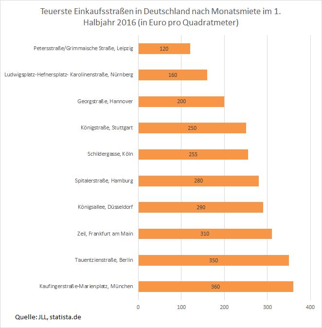 Teuerste Einkaufsstraßen in Deutschland Wer ist besser: Rossmann oder dm?