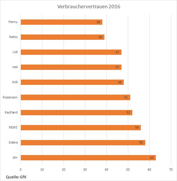 Verbrauchervertrauen 2016 Drogeriemarkt Wer ist besser: Rossmann oder dm?