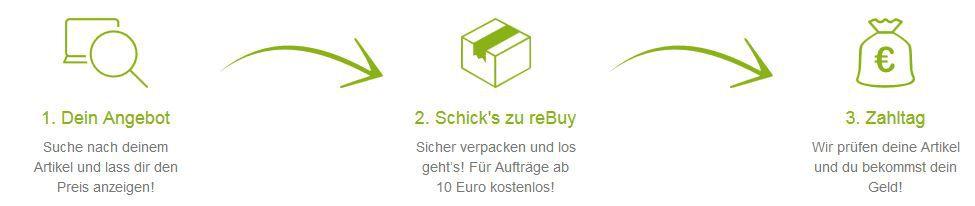 rebuy Verkauf reBuy heute mit 10% Extra auf den Warenwert   gebrauchtes bequem zu Geld machen