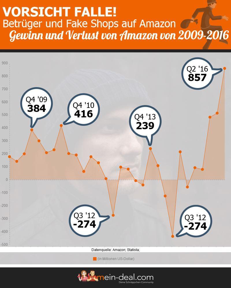 Vorsicht Falle! Betrüger und Fake Shops auf Amazon