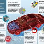 Auto als Datenkrake – Das weiß der Hersteller über mich