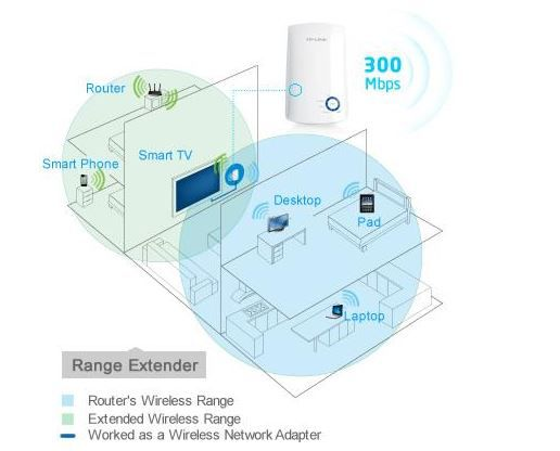 300Mbps TP Link TL WA850RE WLAN Repeater mit bis zu 300 Mbit/s für 14,90€