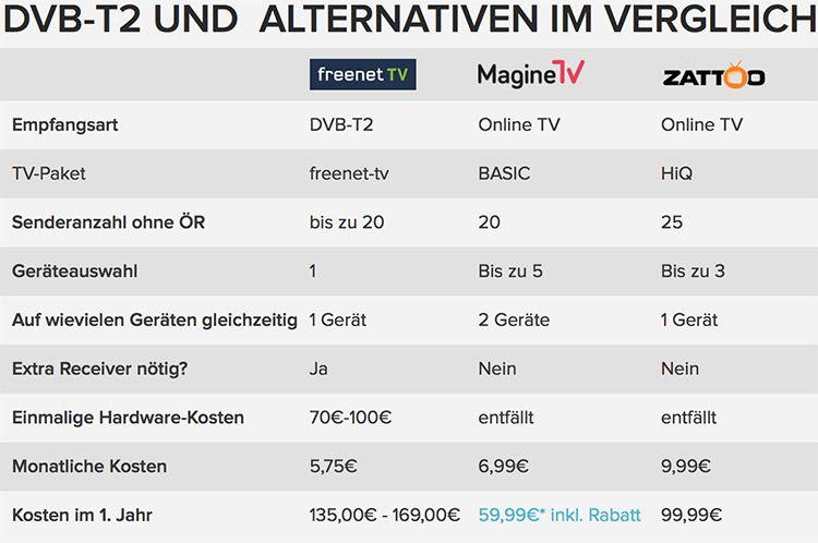DVB T 2: Was bietet das neue Fernseh Angebot?
