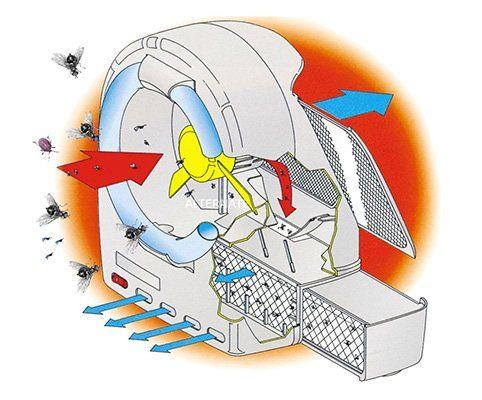 CasaFan Insectivoro Economy 367G Ventilator mit Insektenfalle für 73,89€ (statt 99€)