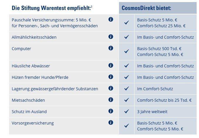 CosmosDirekt Privat Haftpflichtversicherung ab 1,91€ mtl. + 15€ Amazon Gutschein