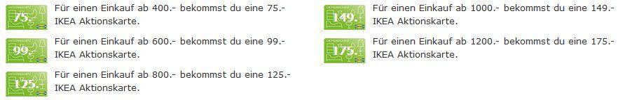 IKEA Cyber Spara   Bis zu 175€ Aktionskarte am Cyber Monday