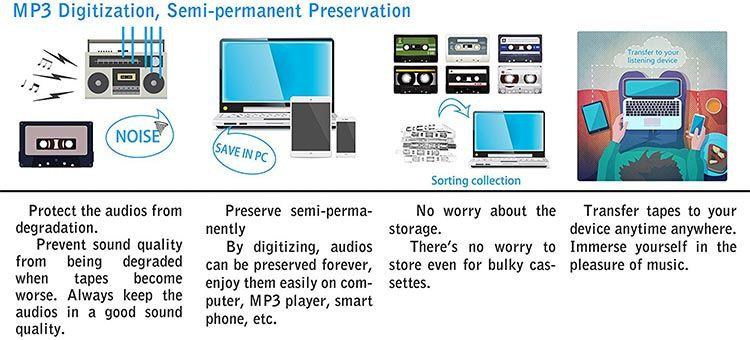 Walkman mit Kovertierungsfunktion in MP3 für 11,66€ (statt 19€)