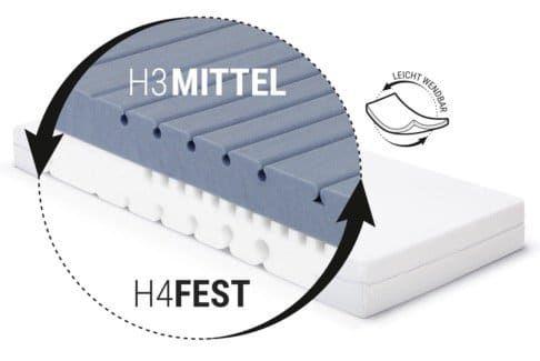Bett1 BODYGUARD Matratze 90x200 (H3 / H4) für 179,10€   nur über eBay App