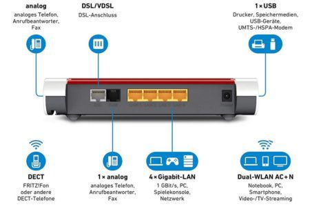 AVM FRITZ!Box 7530 WLAN Router (SV geeignet) für 95€ (statt 121€)