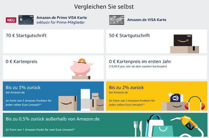 Kostenlose Amazon Visa Karte inkl. 70€ Startguthaben + bis zu 3% Cashback für Primer