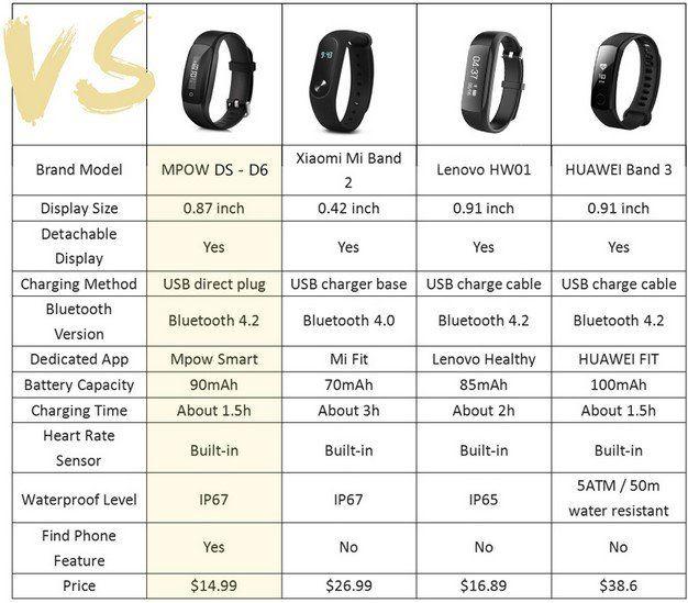 MPOW DS   D6 Fitnesstracker mit Herzfrequenzmesser für 10,54€