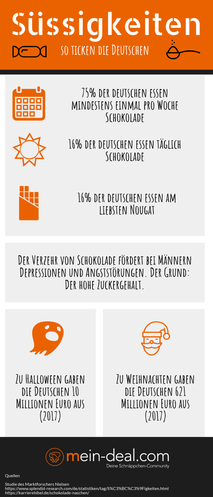 Infografik zum Verzehr von Schokolade deutscher Bürger.