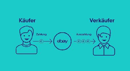 Ebay: Eigener Zahlungsdienst startet demnächst auch hierzulande und trennt sich vom PayPal