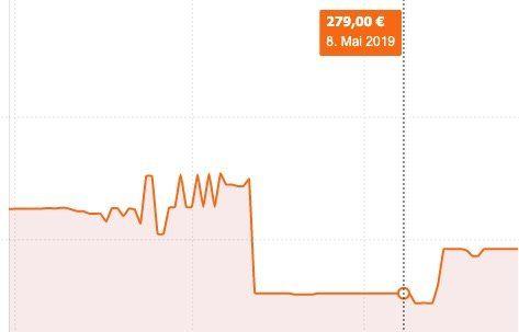 Corsair Neutron XTi 1,92TB SSD für 229,95€ (statt 279€)
