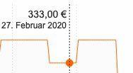 Philips FC6826 Speedpro Max Akkusauger für 288€ (statt 333€)