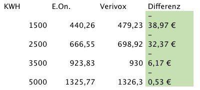 e.on Strom  und Gastarife mit 40€ BestChoice Gutschein   günstiger als Verivox und Check24!
