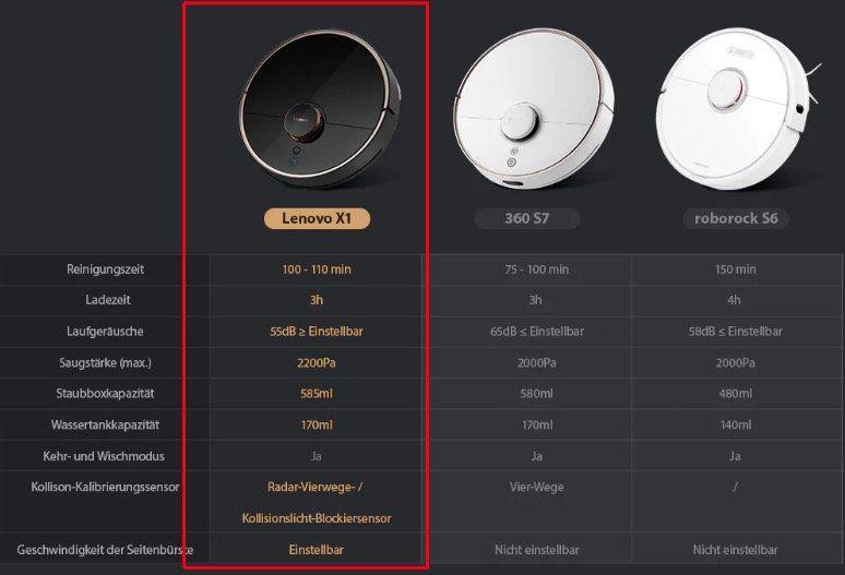 Lenovo X1 LDS Saugroboter mit Alexa Unterstützung für 352,26€   Versand aus EU