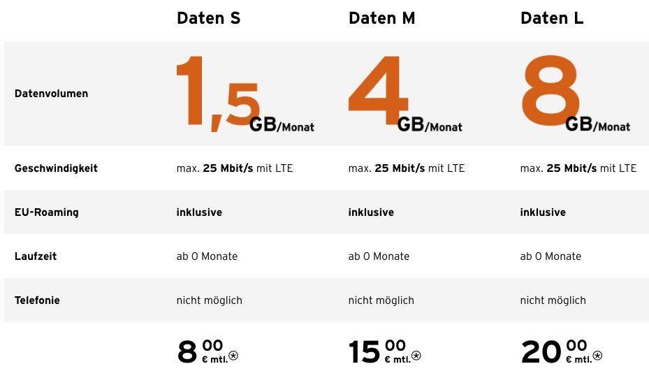 News: Congstar Datentarife mit mehr Datenvolumen und LTE inklusive