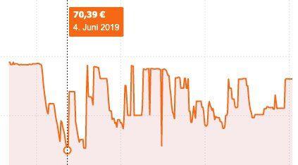 Vorbei! Philips Sonicare ProtectiveClean HX6871/39 Schallzahnbürste für 54,91€ (statt 70€)