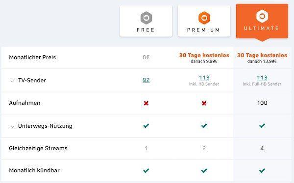 2 Monate Zattoo Ultimate (4 gleichzeitige Streams) kostenlos für Free User (danach 13,99€ mtl.)