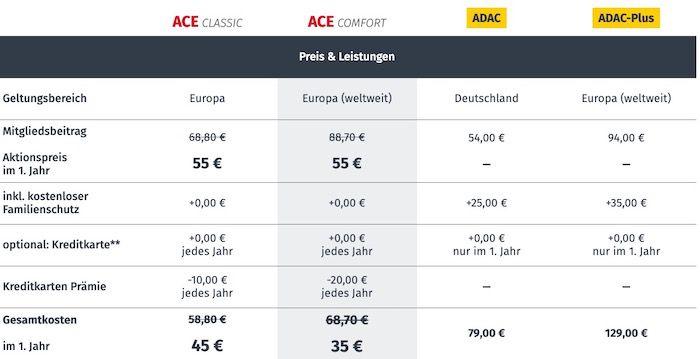 ACE Auto Club Europa Club Mitgliedschaft für 55€ im 1. Jahr (statt 88€)