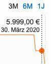 LG Signature OLED77W8   77 Zoll OLED Fernseher für 4.444€ (statt 5.999€) + 100€ Lieferando