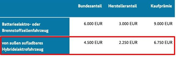 BMW X2 xDrive25e Advance Hybrid mit 199PS und Steptronic für 299€ mtl. + 2.250€ Kaufprämie