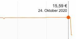 7kg Weißer Riese Color Pulver (100 Waschladungen) ab 9,64€ (statt 16€)