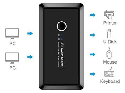 GeekerChip USB 3.0 Switch für 18,99€ (statt 34€)   Prime