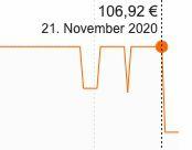 Rowenta RO4859 Compact Power XXL Parkett Staubsauger für 85€ (statt 107€)