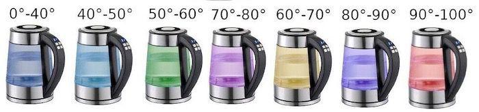 Wasserkocher mit Temperatureinstellung 2.200 Watt und LED Beleuchtung für 19,90€ (statt 35€)