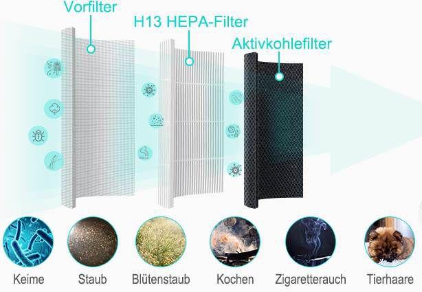 HIMOX H06 Luftreiniger mit H13 HEPA Filter & App Steuerung für 94,99€ (statt 130€)