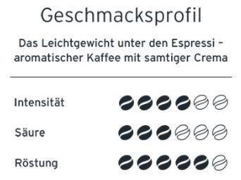 3kg Espresso Mailänder Art (ganze Bohne) für 29,97€ (statt 39€)