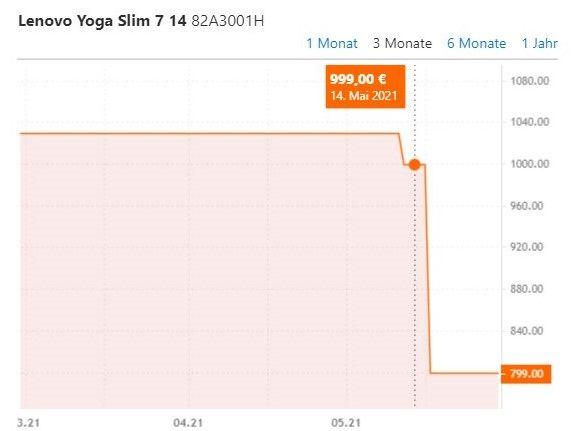 LENOVO Yoga Slim 7i EVO 14 Zoll Notebook für 789€ (statt 999€)