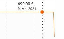 Rösle Artiso G3 S Gasgrill mit 2 Edelstahlbrenner & Prime Zone ab 599€(statt 699€)