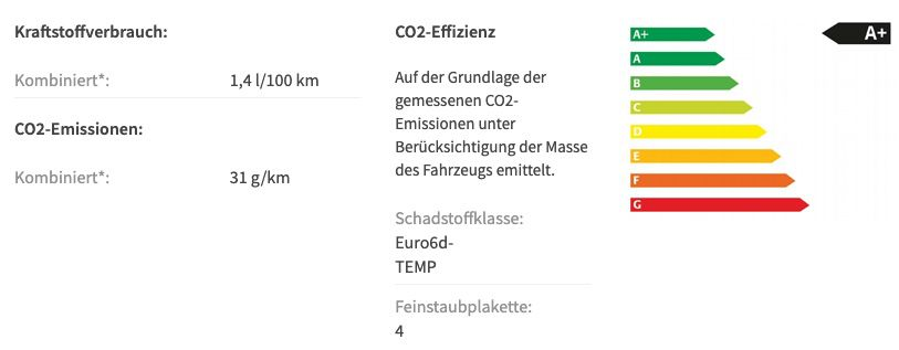 Gewerbe: Skoda Octavia Ambition Combi iV 1.4 mit 204PS in Candy Weiß für 66€ mtl. netto – LF 0,21