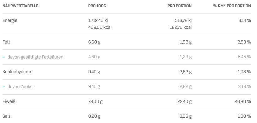 3kg Bodylab24 Whey Protein in 4 Sorten für 29,90€   teilweise kurzes MHD