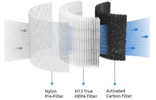 Greenote Luftreiniger für bis zu 40qm mit 3 in 1 H13 HEPA Luftfilter und nur 22dB für 59,99€ (statt 90€)
