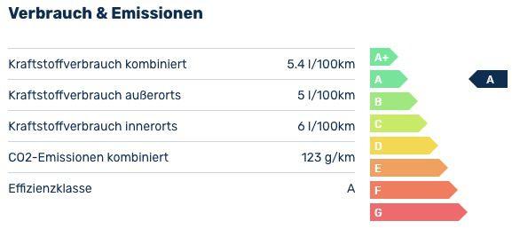 Privat: VW Touran 1.5 TSI OPF DSG Highline mit 150PS für 199€ mtl.   LF 0,57