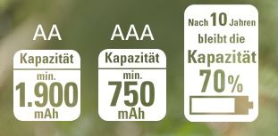 4er Pack Panasonic eneloop AAA Micro Akkus ab 6,73€ (statt 9€)   Prime
