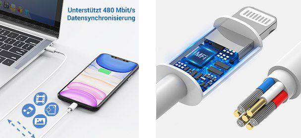 ZeaLife 18W USB C Ladegerät inkl. 1,2m Ligthning Ladekabel (MFi zertifiziert) für 7,60€ (statt 19€)   Prime