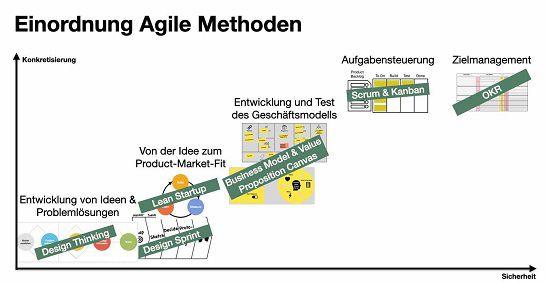 TÜV Rheinland Akademie GmbH: Gratis Online Kurs Agile Methoden (statt ca. 90€)