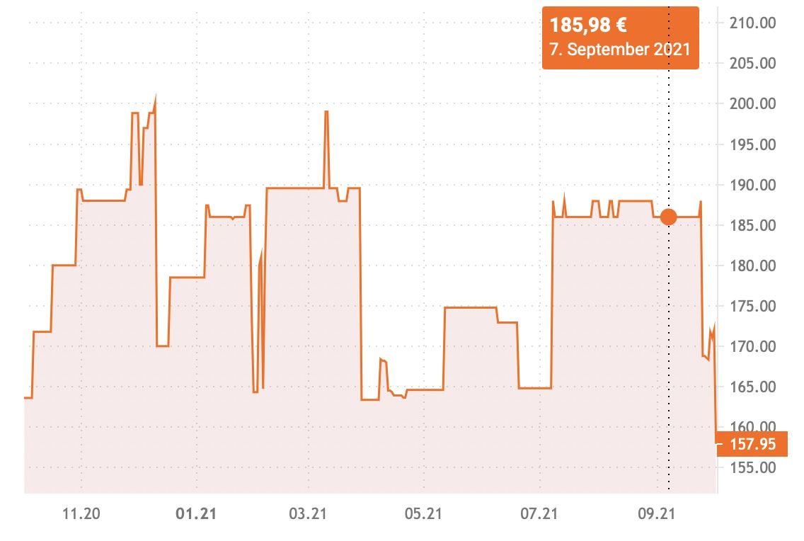 WMF Perfect Plus 22cm 6,5L Induktion Schnellkochtopf mit Einsatz für 157,95€ (statt 186€)