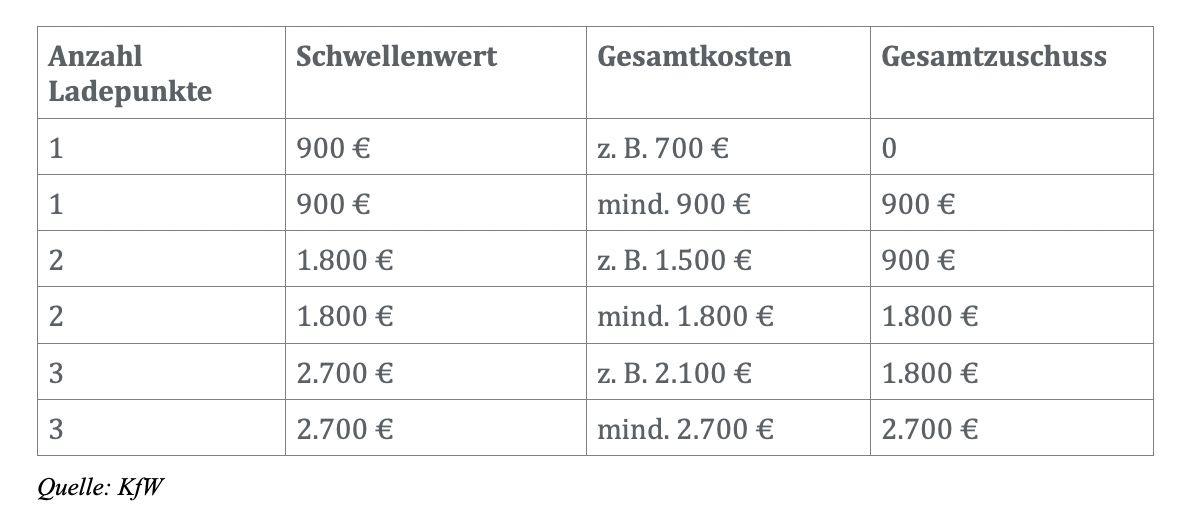 900€ Förderung und mehr für private Ladestation sichern